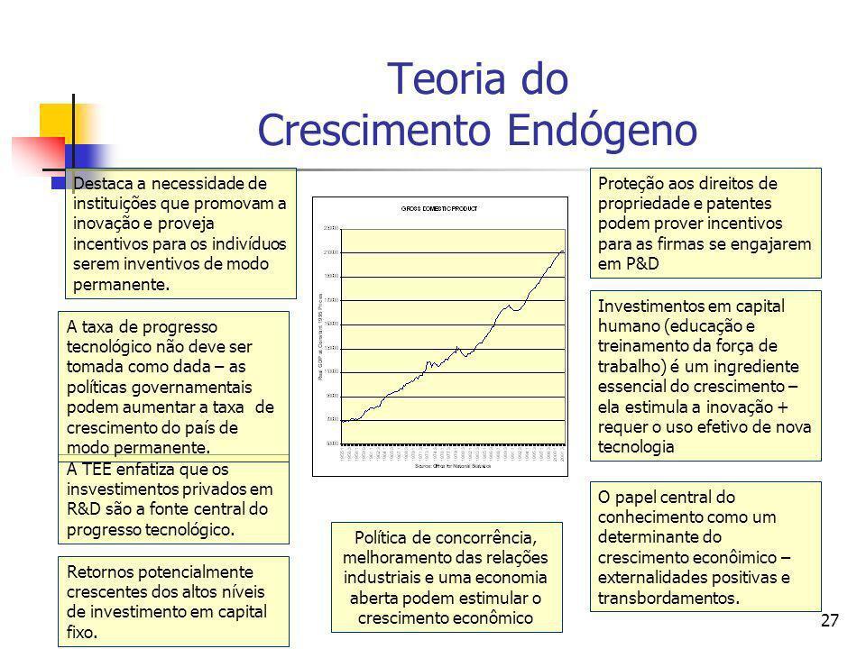 26 Economia das Idéias Romer (1986) formalizou a relação existente entre a economia das idéias e o crescimento econômico. Idéias Ausência de Retornos