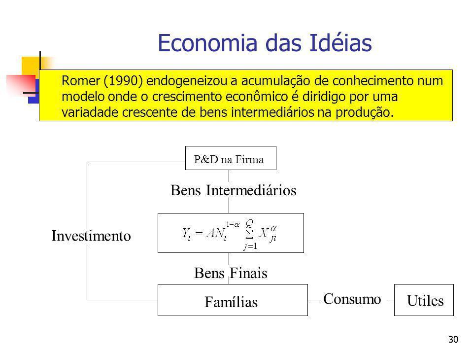 29 Economia das Idéias Romer (1986) assumiu que o conhecimento está incorporado nos bens de capital (tal como Adam Smith) de modo que: Aqui o crescime