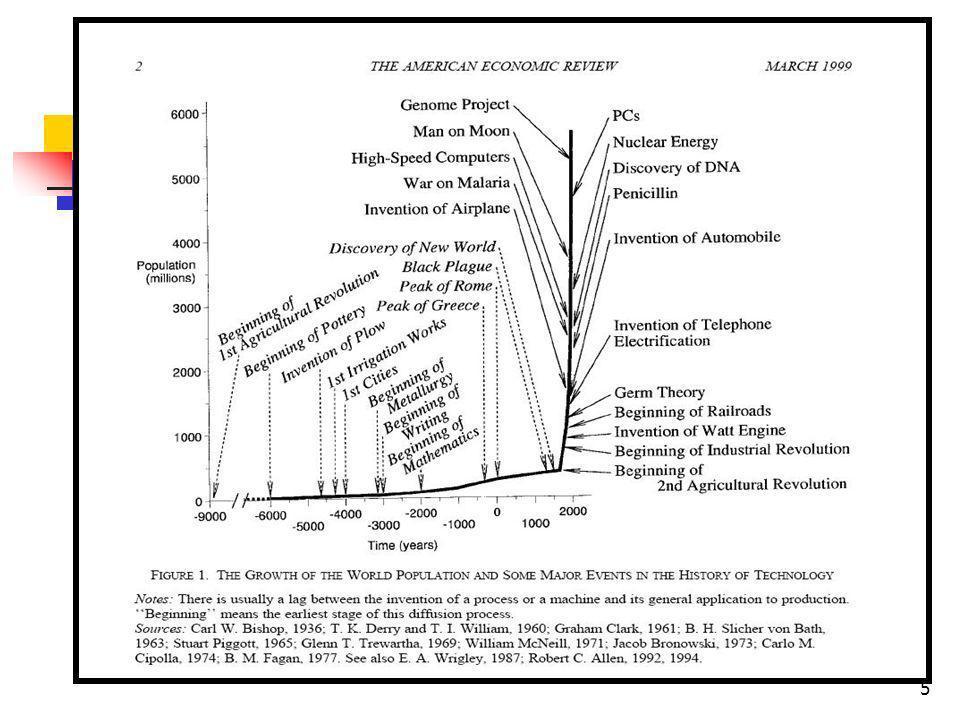 4 O Que é Tecnologia? Tecnologia é a maneira como os insumos são transformados em produto no processo produtivo. [cf. Jones (2000, p.65)] Segundo Schm