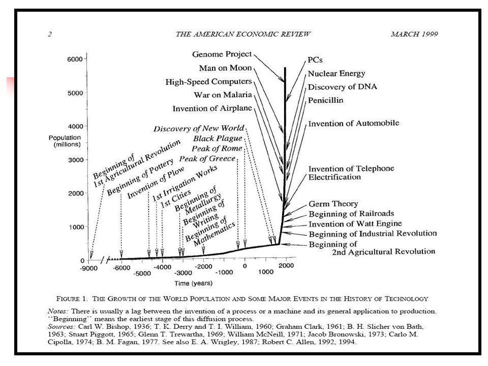 73 Jones (2000, p.75) A Revolução Industrial – o início do crescimento econômico sustentado – ocorreu quando as instituições destinadas a proteger os