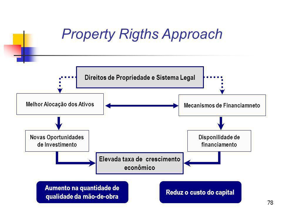 77 Property Rigths Approach O principal postulado da economia dos direitos de propriedade é que a natureza e a forma da propriedade têm efeitos fundam