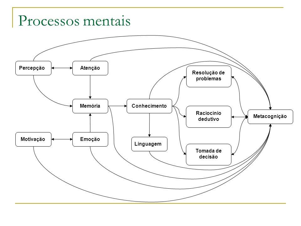 Processos mentais PercepçãoAtenção Memória EmoçãoMotivação Conhecimento Linguagem Resolução de problemas Raciocínio dedutivo Tomada de decisão Metacog