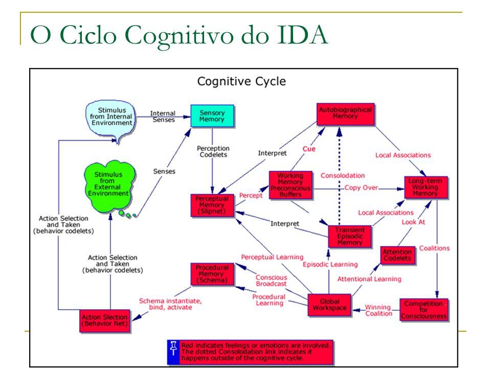 O Ciclo Cognitivo do IDA