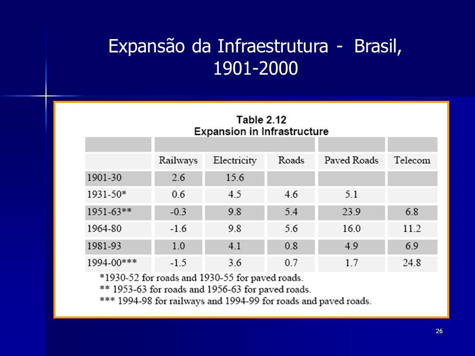26 Expansão da Infraestrutura - Brasil, 1901-2000