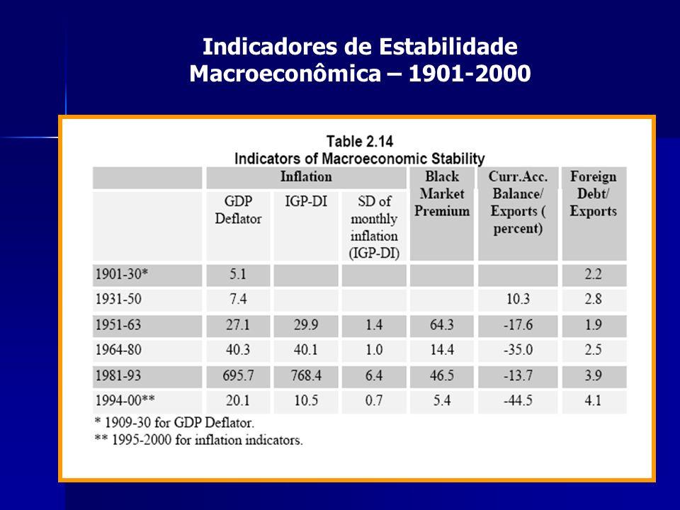 29 Indicadores de Estabilidade Macroeconômica – 1901-2000