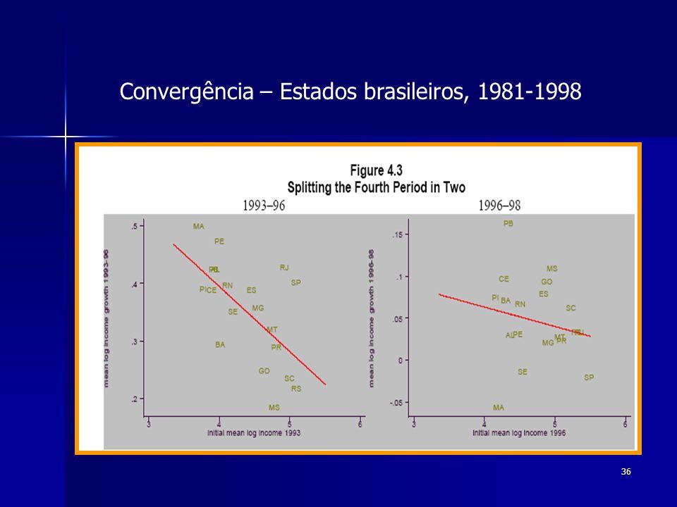 36 Convergência – Estados brasileiros, 1981-1998