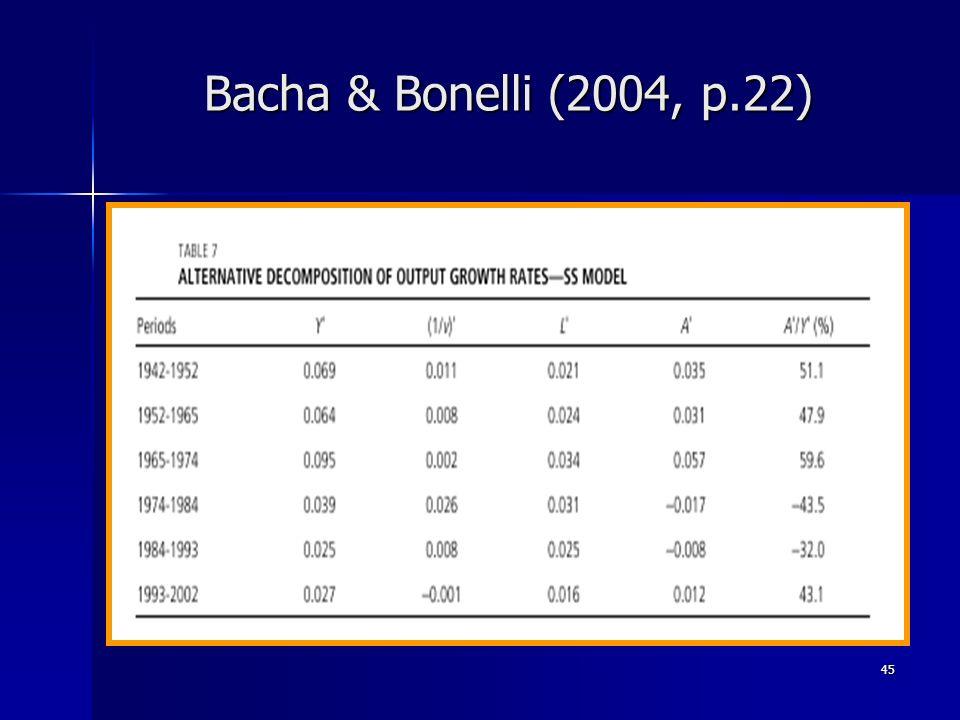 45 Bacha & Bonelli (2004, p.22)