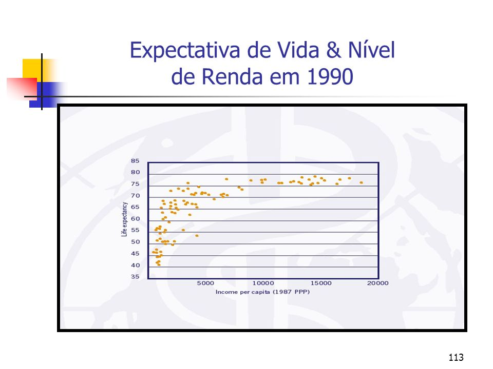 113 Expectativa de Vida & Nível de Renda em 1990