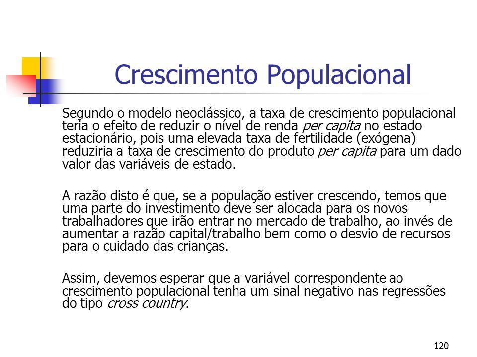 120 Crescimento Populacional Segundo o modelo neoclássico, a taxa de crescimento populacional teria o efeito de reduzir o nível de renda per capita no