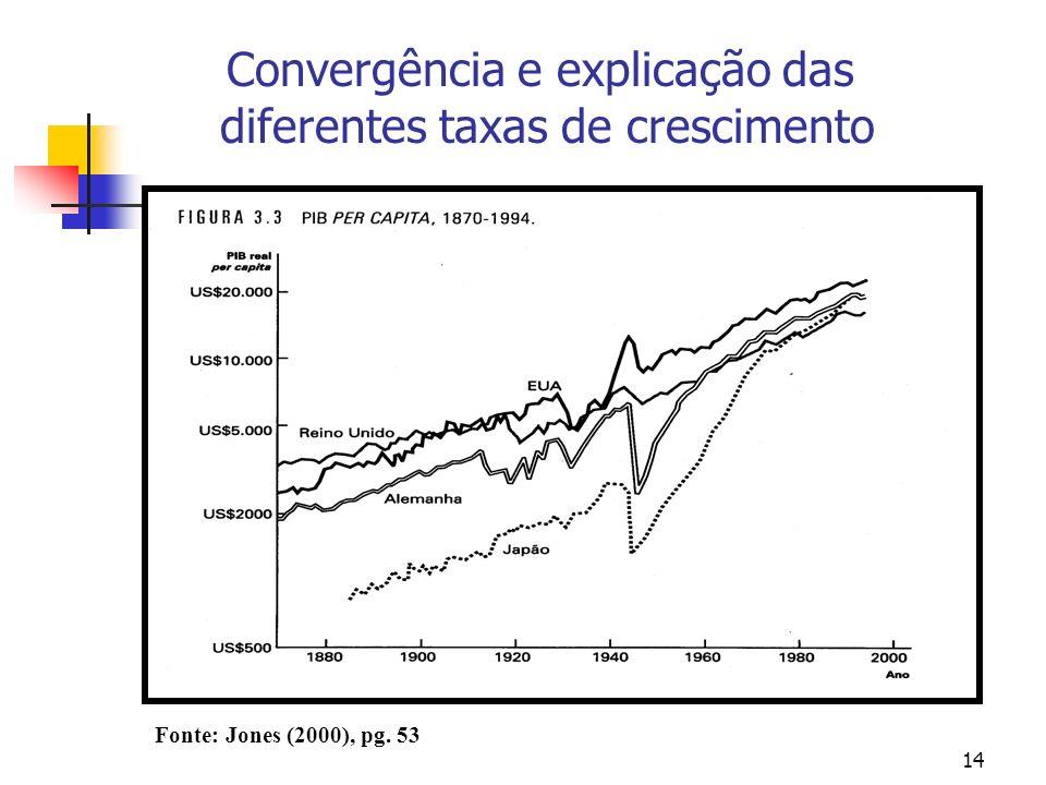 14 Convergência e explicação das diferentes taxas de crescimento Fonte: Jones (2000), pg. 53