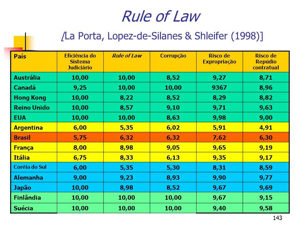143 Rule of Law [La Porta, Lopez-de-Silanes & Shleifer (1998)] País Eficiência do Sistema Judiciário Rule of LawCorrupçãoRisco de Expropriação Risco d