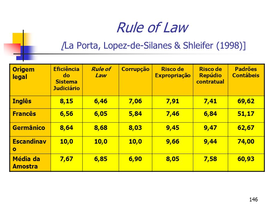 146 Rule of Law [La Porta, Lopez-de-Silanes & Shleifer (1998)] Origem legal Eficiência do Sistema Judiciário Rule of Law CorrupçãoRisco de Expropriaçã