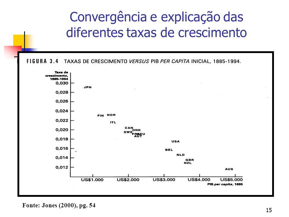 15 Convergência e explicação das diferentes taxas de crescimento Fonte: Jones (2000), pg. 54