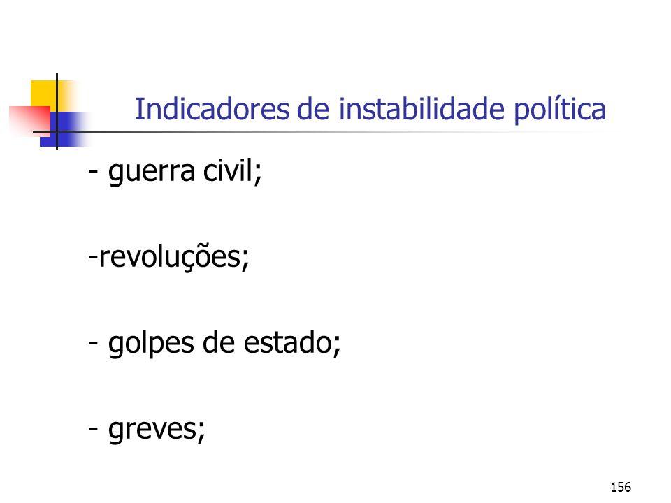 156 Indicadores de instabilidade política - guerra civil; -revoluções; - golpes de estado; - greves;