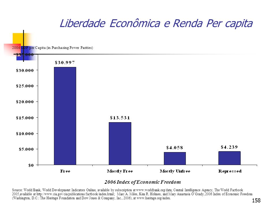 158 Liberdade Econômica e Renda Per capita 2004 GDP per Capita (in Purchasing Power Parities) Source: World Bank, World Development Indicators Online,