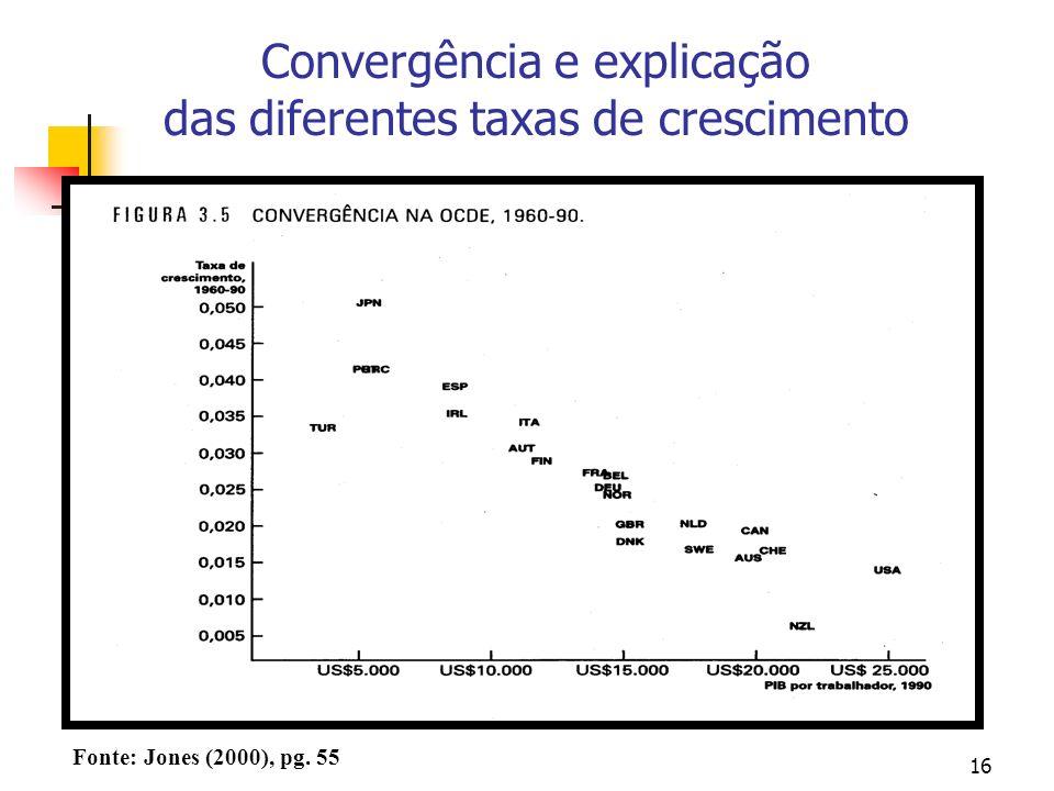 16 Convergência e explicação das diferentes taxas de crescimento Fonte: Jones (2000), pg. 55