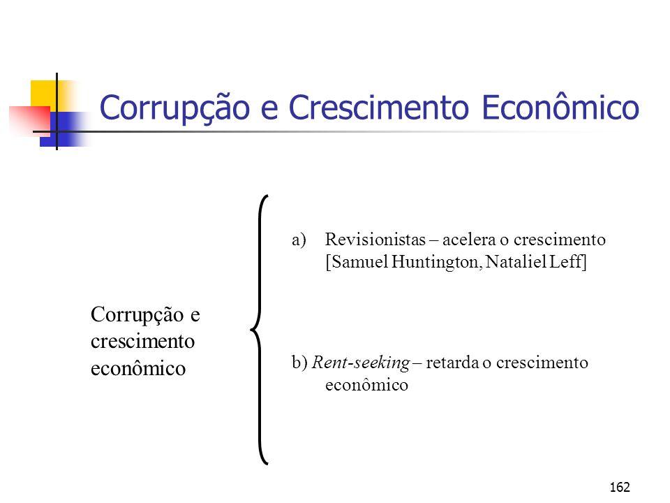 162 Corrupção e Crescimento Econômico Corrupção e crescimento econômico a)Revisionistas – acelera o crescimento [Samuel Huntington, Nataliel Leff] b)