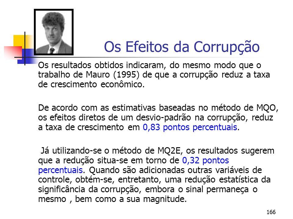 166 Os Efeitos da Corrupção Os resultados obtidos indicaram, do mesmo modo que o trabalho de Mauro (1995) de que a corrupção reduz a taxa de crescimen