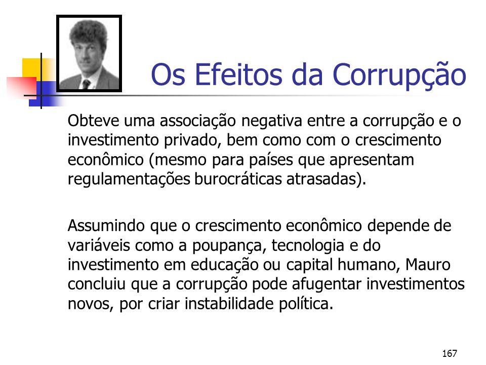 167 Os Efeitos da Corrupção Obteve uma associação negativa entre a corrupção e o investimento privado, bem como com o crescimento econômico (mesmo par