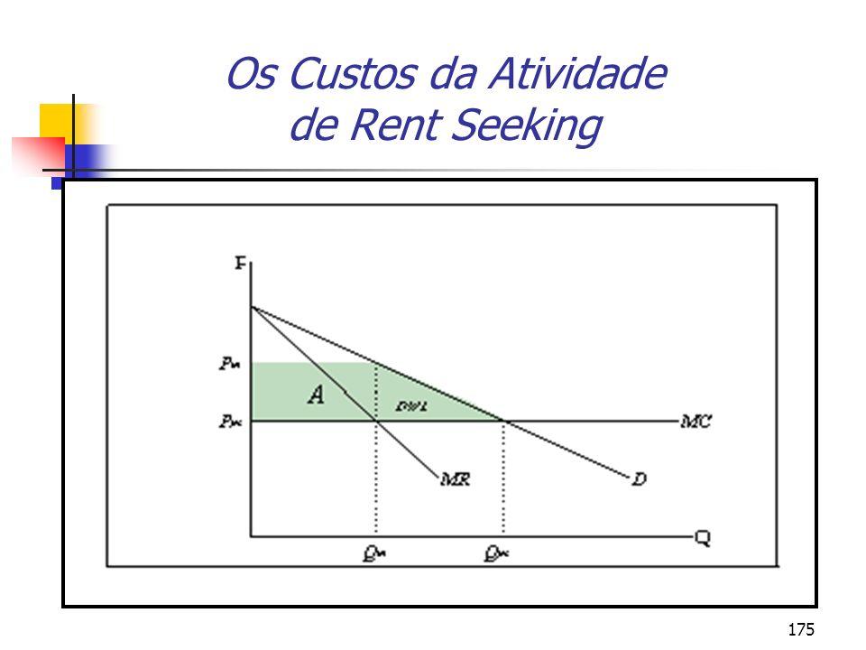 175 Os Custos da Atividade de Rent Seeking