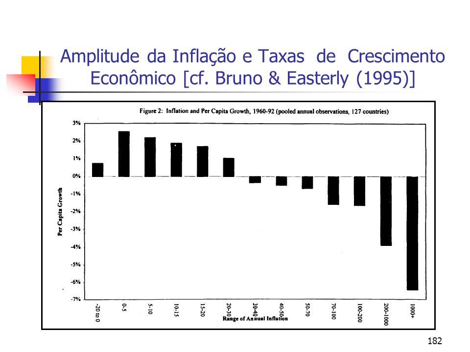 182 Amplitude da Inflação e Taxas de Crescimento Econômico [cf. Bruno & Easterly (1995)]
