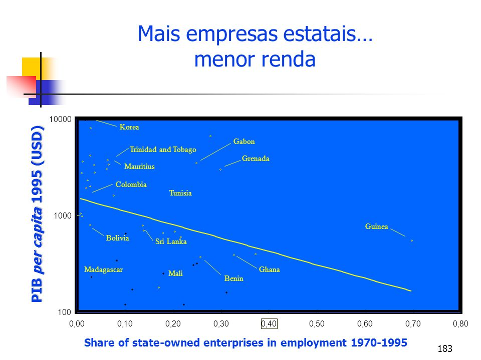 183 Mais empresas estatais… menor renda 100 1000 10000 0,000,100,200,30 0,40 0,500,600,700,80 Share of state-owned enterprises in employment 1970-1995