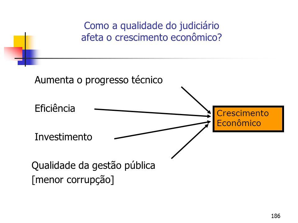 186 Como a qualidade do judiciário afeta o crescimento econômico? Aumenta o progresso técnico Eficiência Investimento Qualidade da gestão pública [men