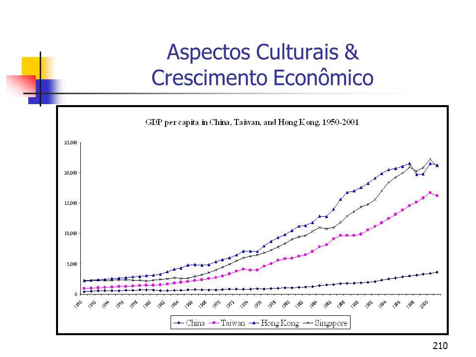 210 Aspectos Culturais & Crescimento Econômico