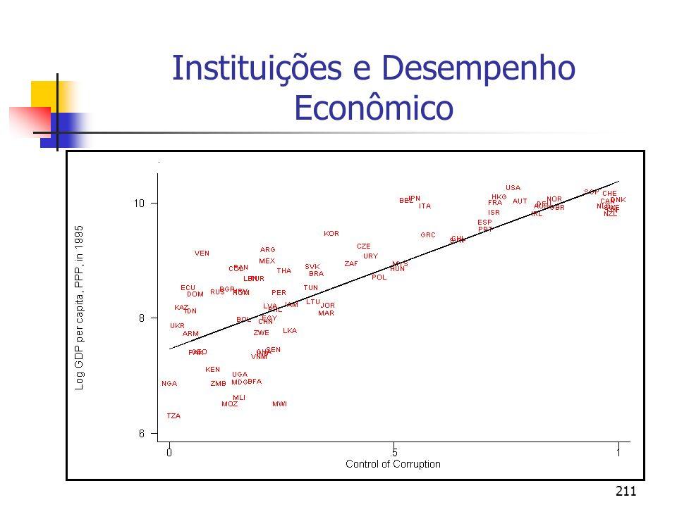 211 Instituições e Desempenho Econômico