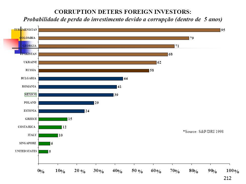 212 CORRUPTION DETERS FOREIGN INVESTORS: Probabilidade de perda do investimento devido a corrupção (dentro de 5 anos) 5 6 10 12 15 24 29 39 41 44 58 6