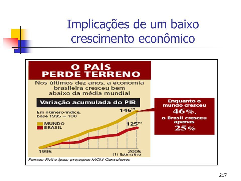 217 Implicações de um baixo crescimento econômico