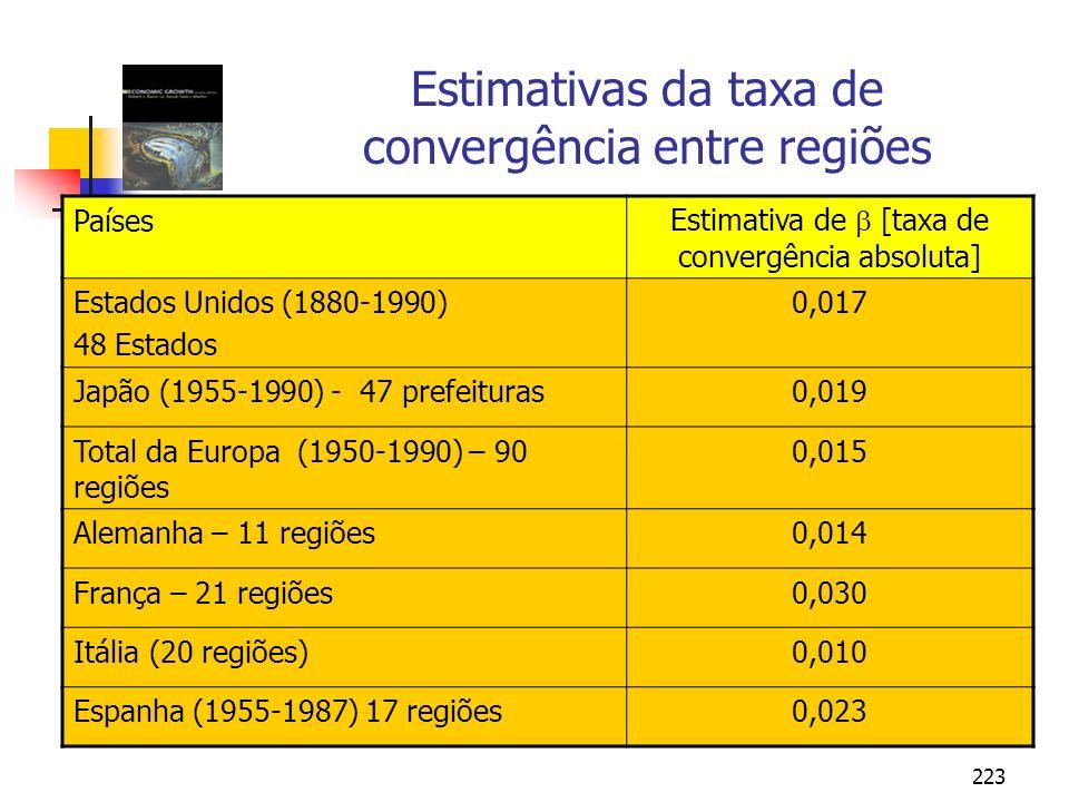 223 Estimativas da taxa de convergência entre regiões Países Estimativa de [taxa de convergência absoluta] Estados Unidos (1880-1990) 48 Estados 0,017