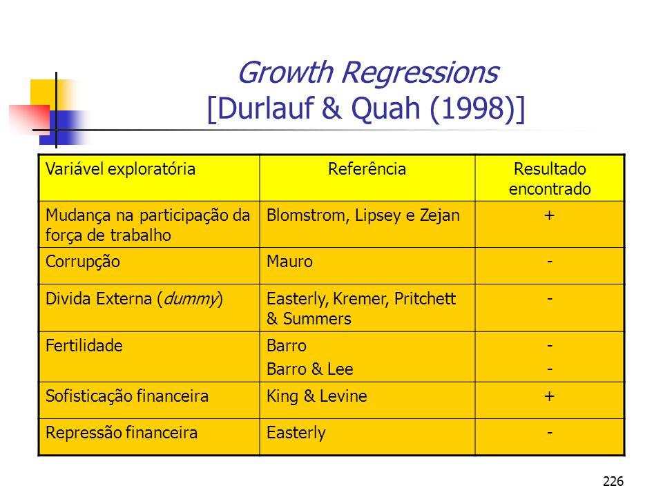 226 Growth Regressions [Durlauf & Quah (1998)] Variável exploratóriaReferênciaResultado encontrado Mudança na participação da força de trabalho Blomst