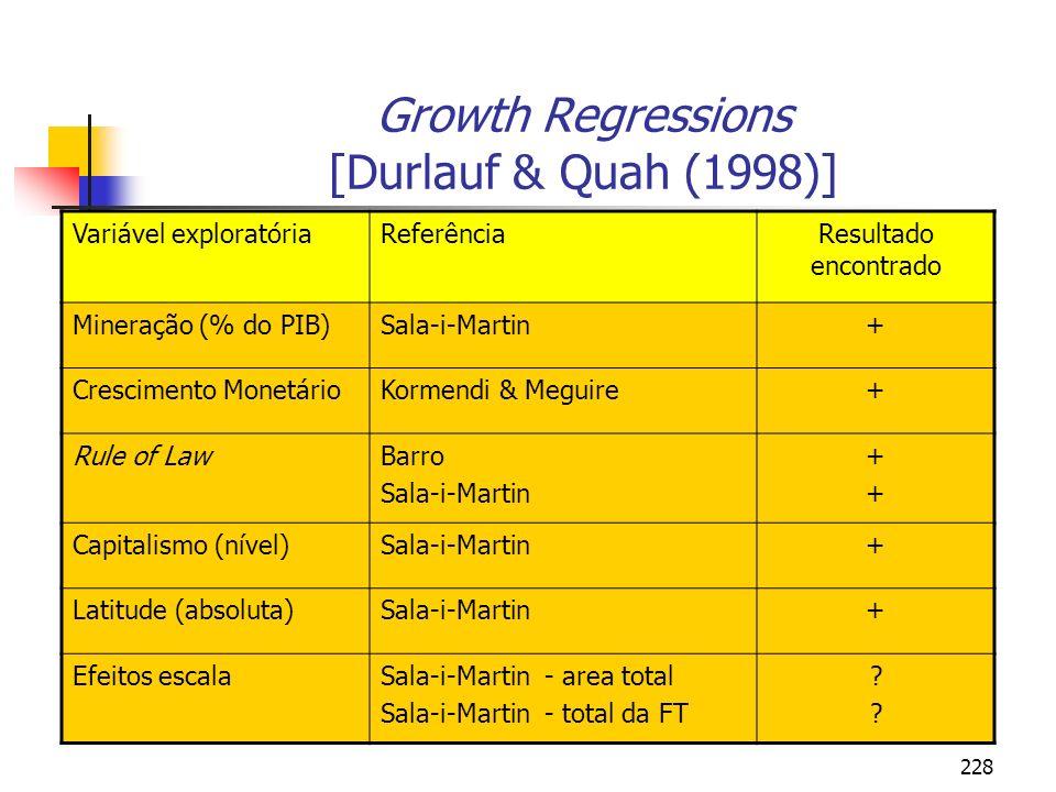 228 Growth Regressions [Durlauf & Quah (1998)] Variável exploratóriaReferênciaResultado encontrado Mineração (% do PIB)Sala-i-Martin+ Crescimento Mone