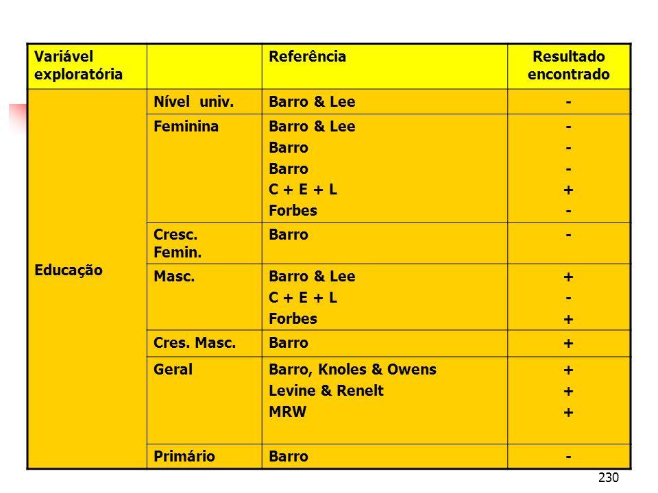 230 Variável exploratória ReferênciaResultado encontrado Educação Nível univ.Barro & Lee- FemininaBarro & Lee Barro C + E + L Forbes ---+----+- Cresc.