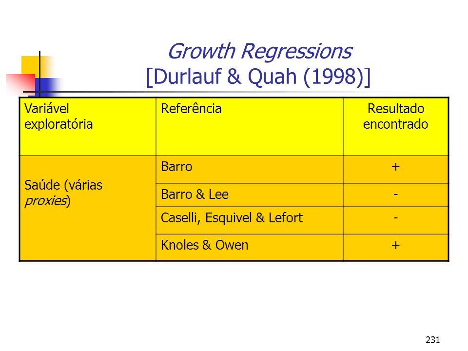 231 Growth Regressions [Durlauf & Quah (1998)] Variável exploratória ReferênciaResultado encontrado Saúde (várias proxies) Barro+ Barro & Lee- Caselli