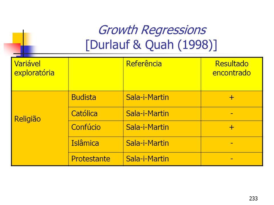 233 Growth Regressions [Durlauf & Quah (1998)] Variável exploratória ReferênciaResultado encontrado Religião BudistaSala-i-Martin+ CatólicaSala-i-Mart