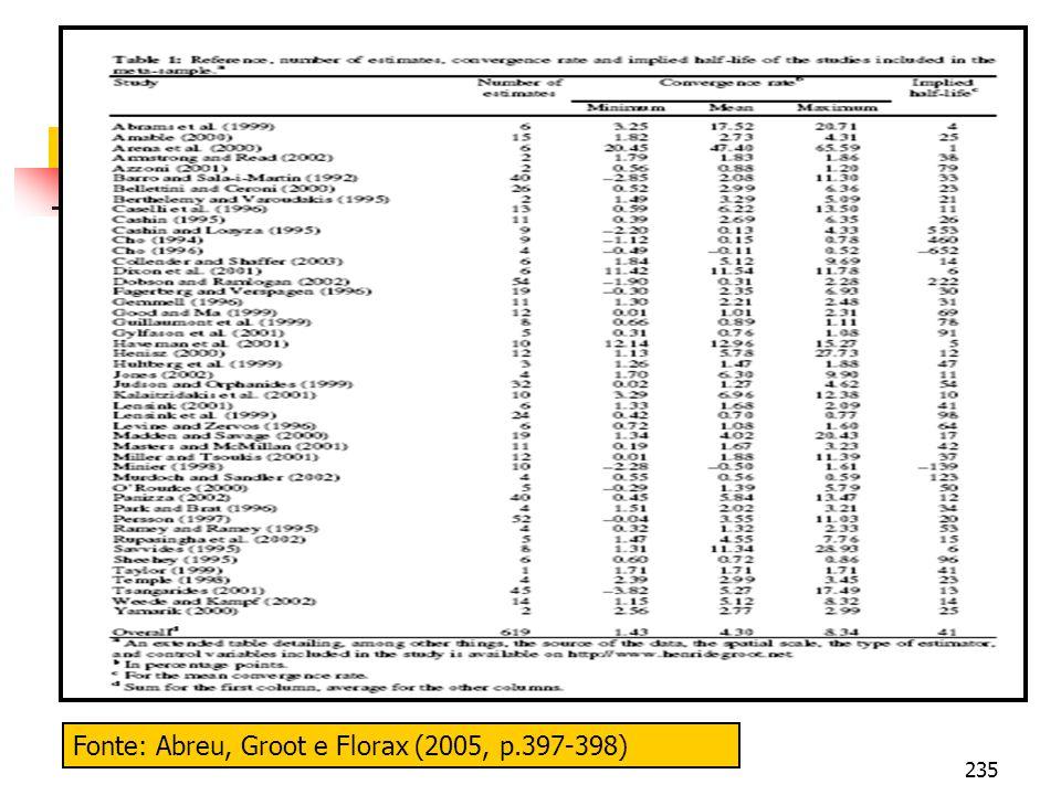 235 Fonte: Abreu, Groot e Florax (2005, p.397-398)