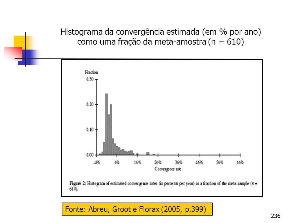 236 Fonte: Abreu, Groot e Florax (2005, p.399) Histograma da convergência estimada (em % por ano) como uma fração da meta-amostra (n = 610)