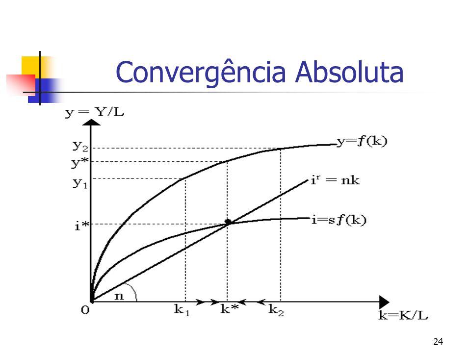 24 Convergência Absoluta