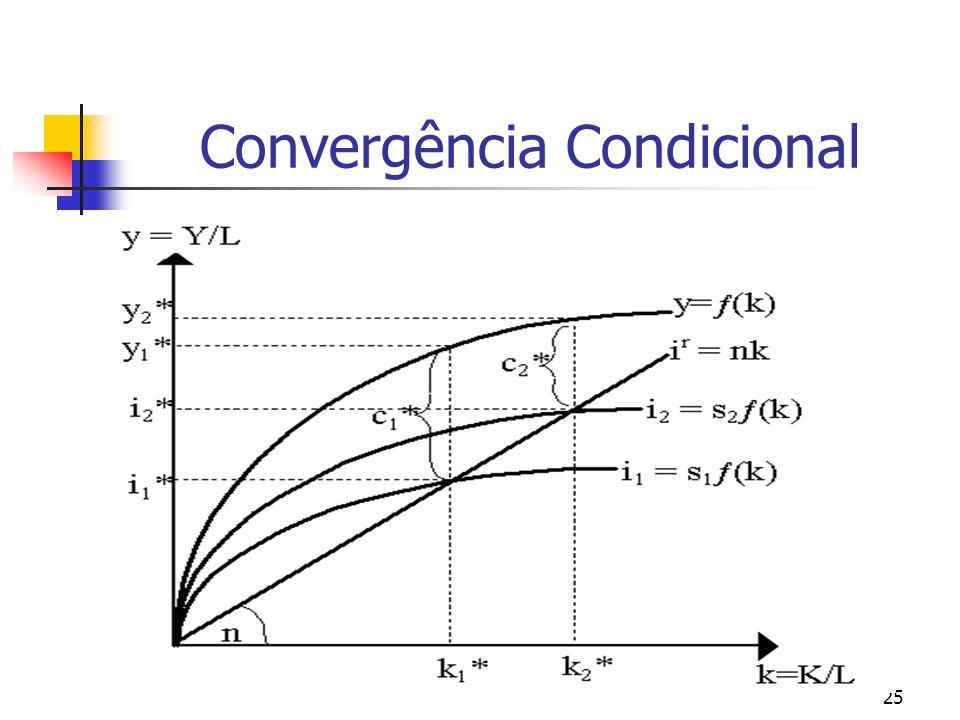 25 Convergência Condicional