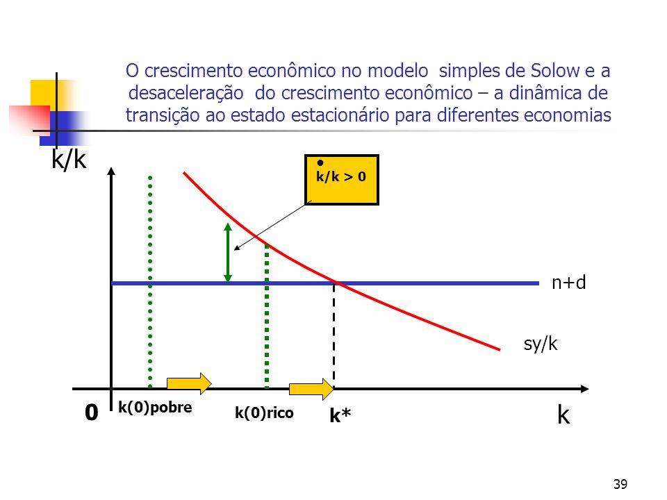 39 O crescimento econômico no modelo simples de Solow e a desaceleração do crescimento econômico – a dinâmica de transição ao estado estacionário para
