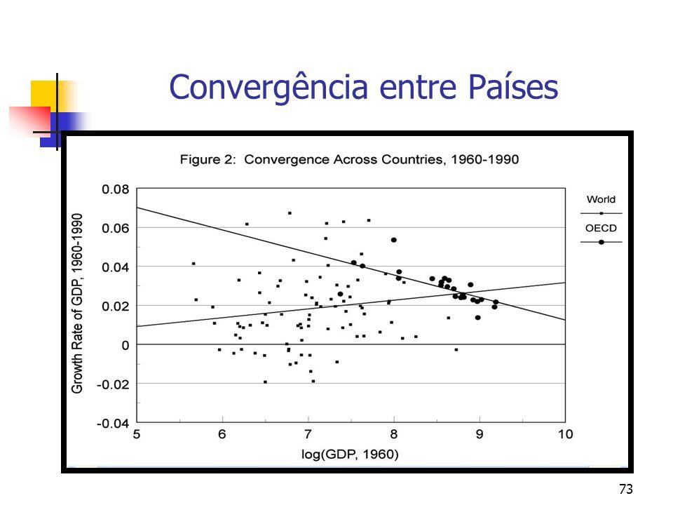 73 Convergência entre Países