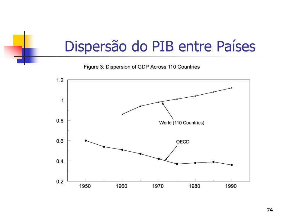 74 Dispersão do PIB entre Países