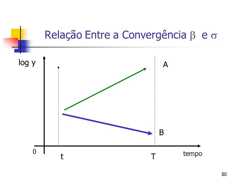 80 0 tempo Relação Entre a Convergência e log y A B Tt
