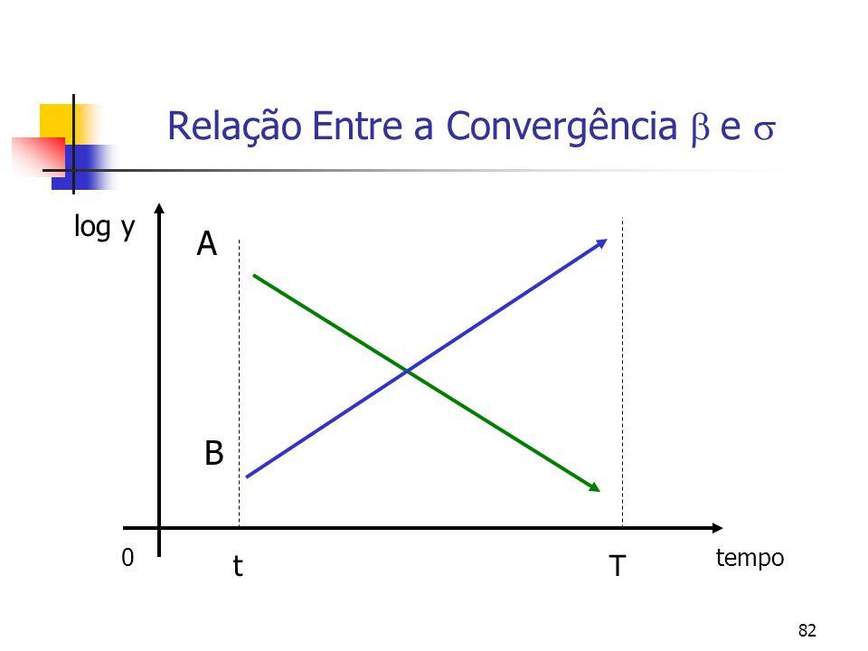 82 0tempo Relação Entre a Convergência e log y A B Tt