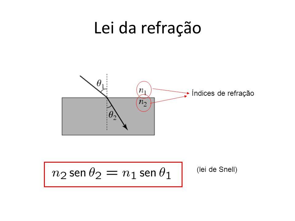 Lei da refração (lei de Snell) Índices de refração