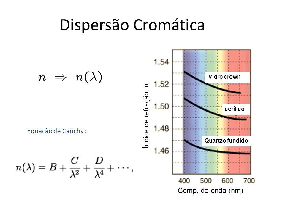 Dispersão Cromática Comp. de onda (nm) Índice de refração, n Vidro crown acrílico Quartzo fundido Equação de Cauchy :