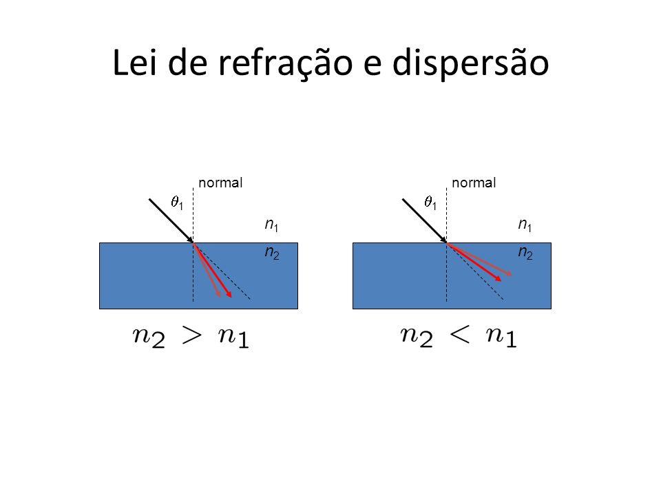 Lei de refração e dispersão 1 normal n1n1 n2n2 1 n1n1 n2n2