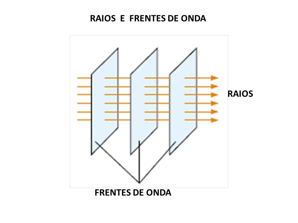 RAIOS E FRENTES DE ONDA FRENTES DE ONDA RAIOS